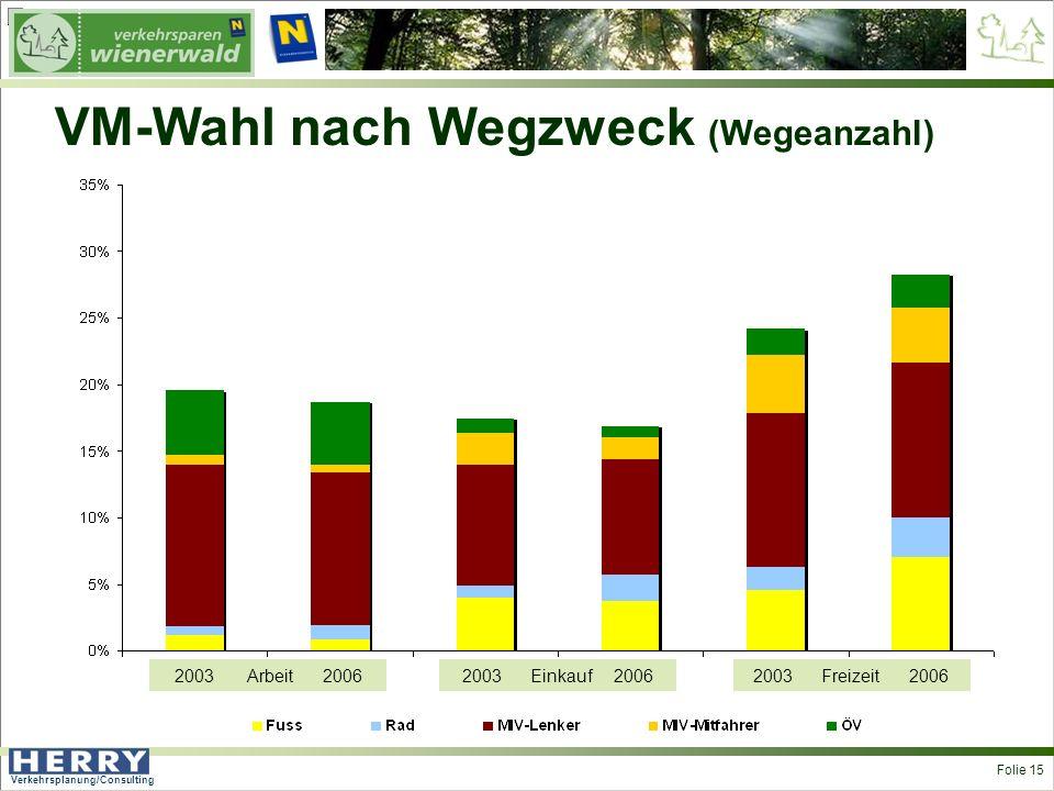 Verkehrsplanung/Consulting <> Folie 15 VM-Wahl nach Wegzweck (Wegeanzahl) 2003 Arbeit 20062003 Einkauf 20062003 Freizeit 2006