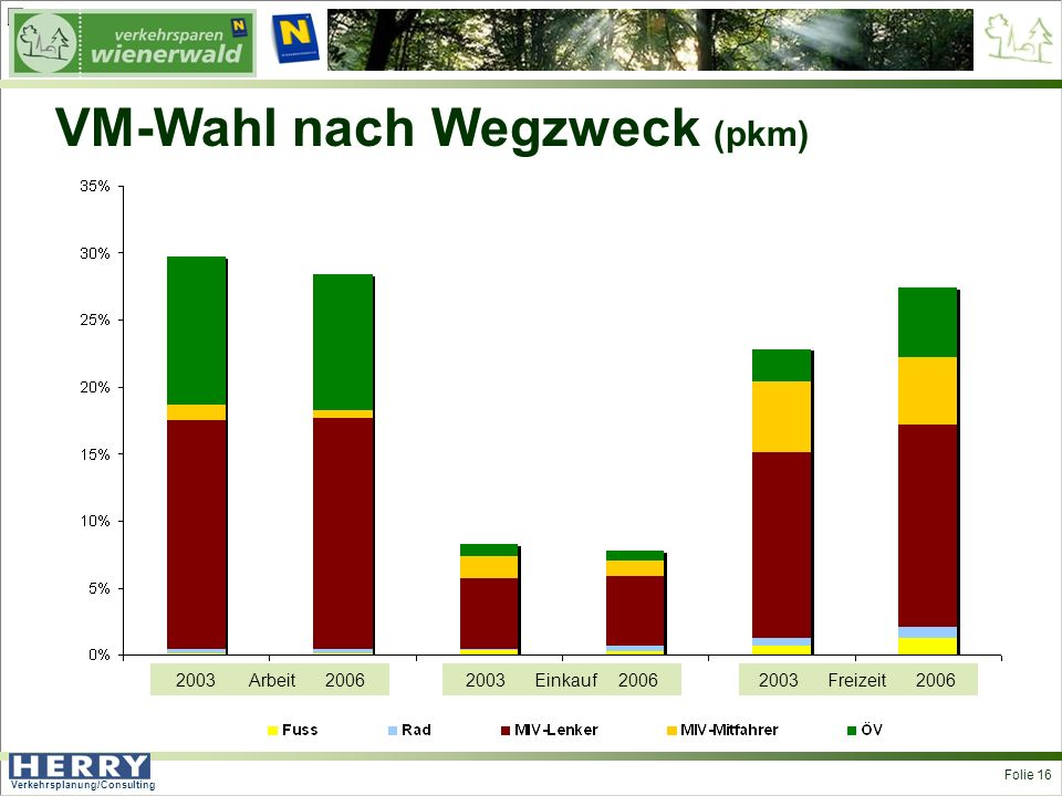 Verkehrsplanung/Consulting <> Folie 16 VM-Wahl nach Wegzweck (pkm) 2003 Arbeit 20062003 Einkauf 20062003 Freizeit 2006