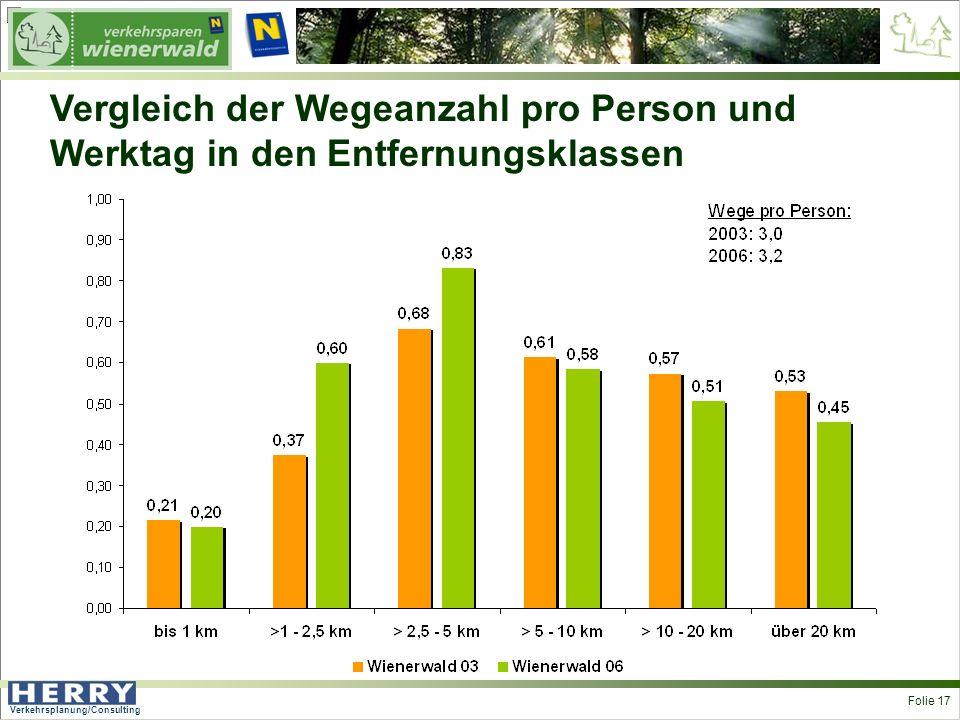 Verkehrsplanung/Consulting <> Folie 17 Vergleich der Wegeanzahl pro Person und Werktag in den Entfernungsklassen