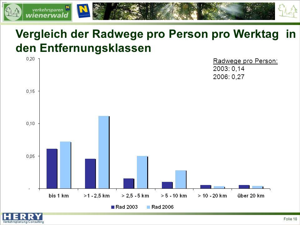 Verkehrsplanung/Consulting <> Folie 18 Vergleich der Radwege pro Person pro Werktag in den Entfernungsklassen Radwege pro Person: 2003: 0,14 2006: 0,27