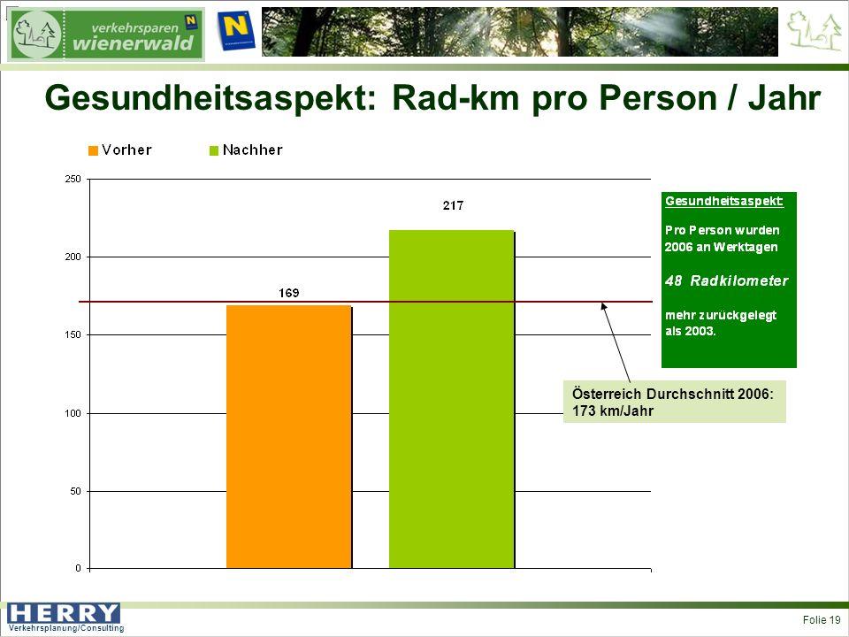 Verkehrsplanung/Consulting <> Folie 19 Gesundheitsaspekt: Rad-km pro Person / Jahr Österreich Durchschnitt 2006: 173 km/Jahr