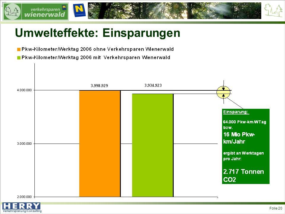 Verkehrsplanung/Consulting <> Folie 20 Umwelteffekte: Einsparungen