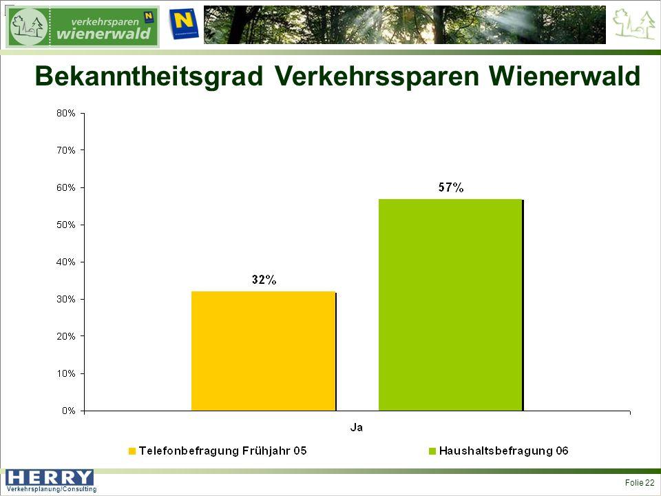 Verkehrsplanung/Consulting <> Folie 22 Bekanntheitsgrad Verkehrssparen Wienerwald
