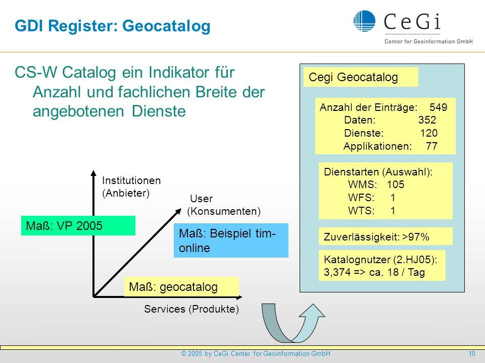 10© 2005 by CeGi Center for Geoinformation GmbH GDI Register: Geocatalog CS-W Catalog ein Indikator für Anzahl und fachlichen Breite der angebotenen D