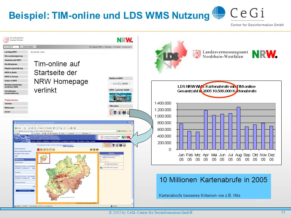 11 © 2005 by CeGi Center for Geoinformation GmbH Beispiel: TIM-online und LDS WMS Nutzung Tim-online auf Startseite der NRW Homepage verlinkt 10 Milli