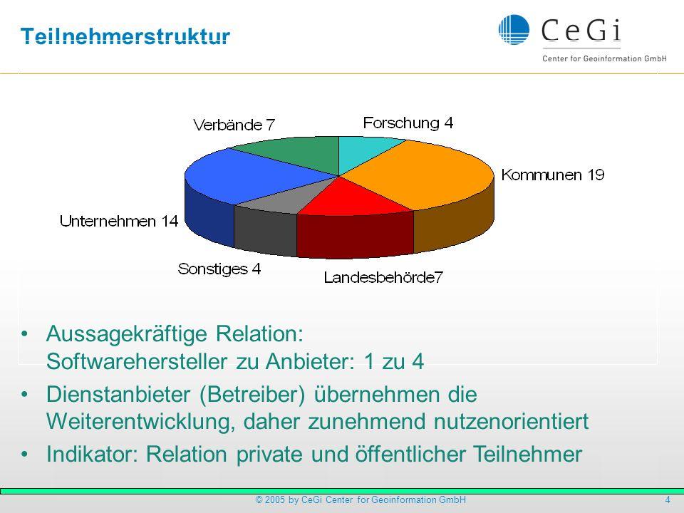 5© 2005 by CeGi Center for Geoinformation GmbH Auflistung der Verbundprojekte 1 Konzeption einer offenen, sicheren und zukunftsfähigen Systemarchitektur zur Teilnahme an einer Geodateninfrastruktur am Beispiel des Wupperverbandes (con terra GmbH, Wupperverband, computer & competence GmbH) 2 Implementierung eines GDI Monitoring Service (grit GmbH) 3 Das skalierbare offene ASP-Partner-Modell für Kommunen (GIS Consult GmbH, S Plus GmbH) 4 Bereitstellung operationeller Content Services (GKD Recklinghausen, Katasteramt Kreis Recklinghausen, Stadt Dorsten) 5 Bornheimer Rauminformationen abrufbar im Netz (BR@IN) - Erweiterung der Inhalte (Stadt Bornheim) 6 Bereitstellung operationeller Content Services (WMS) (Bayerische Vermessungsverwaltung) 7 NRW Gazetteer Service (LDS NRW, Landesvermessungsamt NRW, latlon GmbH) 8 Schutzwürdige Lebensräume in 3D (Landesanstalt für Ökologie, Bodenordnung und Forsten NRW, con terra GmbH) 9 Web Decision Support Services (WDSS) (Fraunhofer AIS) 10 Fachdaten des Märkischen Kreises als WMS-Dienste (Märkischer Kreis)