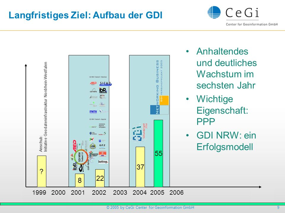 10© 2005 by CeGi Center for Geoinformation GmbH GDI Register: Geocatalog CS-W Catalog ein Indikator für Anzahl und fachlichen Breite der angebotenen Dienste Cegi Geocatalog Dienstarten (Auswahl): WMS: 105 WFS: 1 WTS: 1 Services (Produkte) Institutionen (Anbieter) User (Konsumenten) Zuverlässigkeit: >97% Anzahl der Einträge: 549 Daten: 352 Dienste: 120 Applikationen: 77 Katalognutzer (2.HJ05): 3,374 => ca.