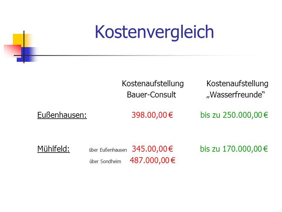 Kostenauflistung der Lösungsmögichkeiten (Durch Angebote belegt) Eußenhausen: WasseraufbereitungsanlageFa.