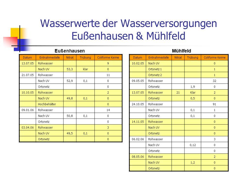 Stadtratsbeschluss und das daraus resultierende Bürgerbegehren Obwohl nach dem Willen der Bürger und anhand der Kostenaufstellung der Anschluss für Mühlfeld über Eußenhausen hätte erfolgen müssen, wurde die Variante Anschluss über Sondheim/Roßrieth beschlossen.