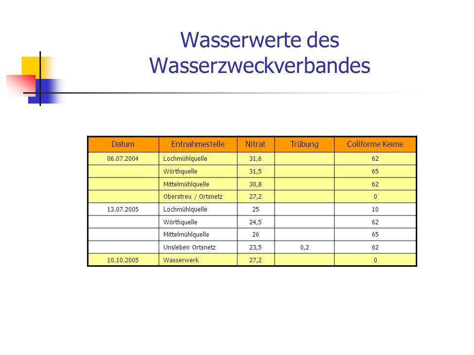 Wasserwerte der Wasserversorgungen Eußenhausen & Mühlfeld DatumEntnahmestelleNitratTrübungColiforme Keime 13.07.05Rohwasser9 Nach UV53,3klar0 21.07.05Rohwasser11 Nach UV52,90,10 Ortsnetz0 10.10.05Rohwasser2 Nach UV49,80,10 Hochbehälter0 09.01.06Rohwasser14 Nach UV50,80,10 Ortsnetz0 03.04.06Rohwasser3 Nach UV49,50,10 Ortsnetz0 DatumEntnahmestelleNitratTrübungColiforme Keime 10.02.05Nach UV0 Ortsnetz 11 Ortsnetz 21 09.05.05Rohwasser32 Ortsnetz1,90 13.07.05Rohwasser21Klar2 Ortsnetz0,50 24.10.05Rohwasser91 Nach UV0,11 Ortsnetz0,10 14.11.05Rohwasser0 Nach UV0 Ortsnetz0 06.02.06Rohwasser3 Nach UV0,120 Ortsnetz0 08.05.06Rohwasser2 Nach UV1,20 Ortsnetz0 EußenhausenMühlfeld