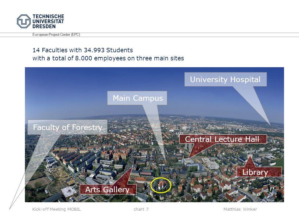 European Project Center (EPC) Kick-off Meeting MOBIL chart 28Matthias Winker Technische Universität DresdenMr.