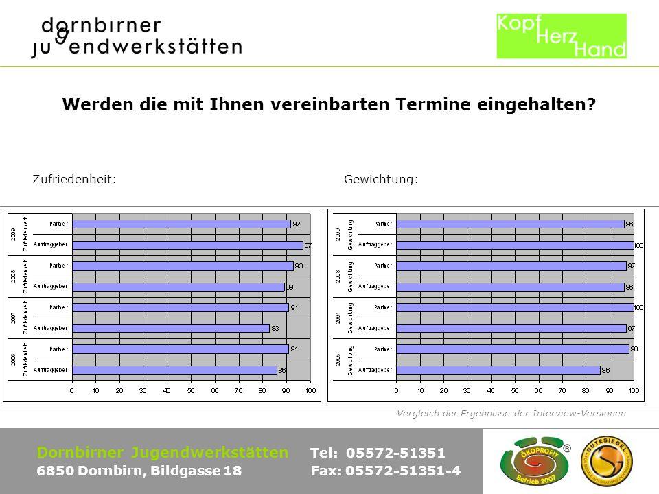 Vergleich der Ergebnisse der Interview-Versionen Dornbirner Jugendwerkstätten Tel: 05572-51351 6850 Dornbirn, Bildgasse 18 Fax: 05572-51351-4 Werden die mit Ihnen vereinbarten Termine eingehalten.