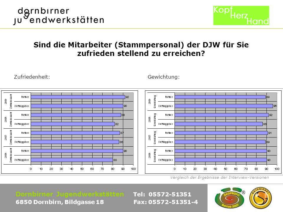 Vergleich der Ergebnisse der Interview-Versionen Dornbirner Jugendwerkstätten Tel: 05572-51351 6850 Dornbirn, Bildgasse 18 Fax: 05572-51351-4 Sind die Mitarbeiter (Stammpersonal) der DJW für Sie zufrieden stellend zu erreichen.