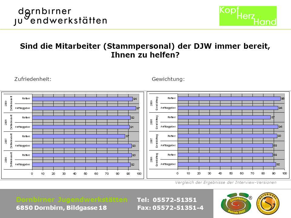 Vergleich der Ergebnisse der Interview-Versionen Dornbirner Jugendwerkstätten Tel: 05572-51351 6850 Dornbirn, Bildgasse 18 Fax: 05572-51351-4 Sind die Mitarbeiter (Stammpersonal) der DJW immer bereit, Ihnen zu helfen.