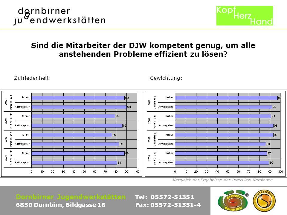Vergleich der Ergebnisse der Interview-Versionen Dornbirner Jugendwerkstätten Tel: 05572-51351 6850 Dornbirn, Bildgasse 18 Fax: 05572-51351-4 Sind die Mitarbeiter der DJW kompetent genug, um alle anstehenden Probleme effizient zu lösen.