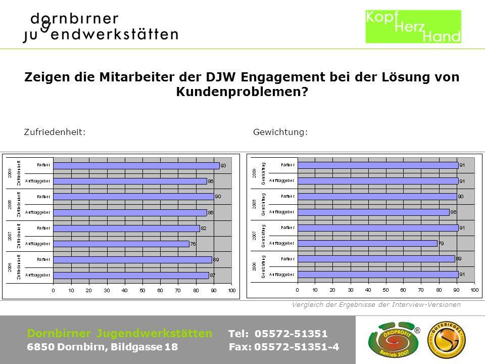 Vergleich der Ergebnisse der Interview-Versionen Dornbirner Jugendwerkstätten Tel: 05572-51351 6850 Dornbirn, Bildgasse 18 Fax: 05572-51351-4 Zeigen die Mitarbeiter der DJW Engagement bei der Lösung von Kundenproblemen.