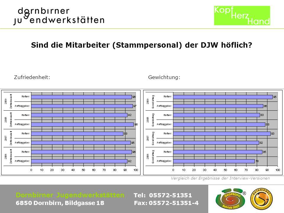 Vergleich der Ergebnisse der Interview-Versionen Dornbirner Jugendwerkstätten Tel: 05572-51351 6850 Dornbirn, Bildgasse 18 Fax: 05572-51351-4 Sind die Mitarbeiter (Stammpersonal) der DJW höflich.