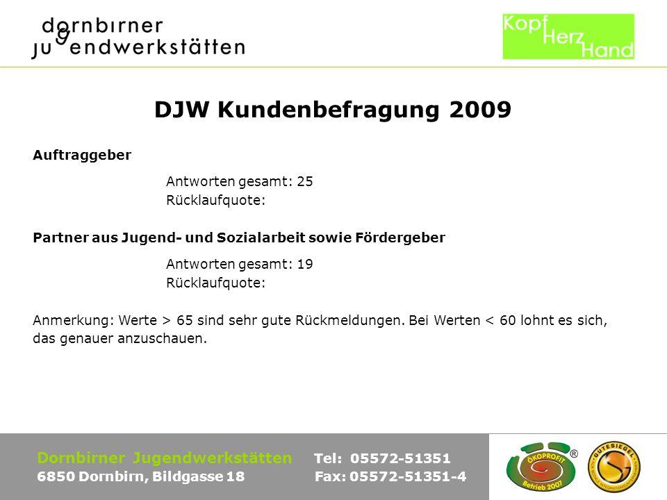 DJW Kundenbefragung 2009 Auftraggeber Antworten gesamt: 25 Rücklaufquote: Partner aus Jugend- und Sozialarbeit sowie Fördergeber Antworten gesamt: 19 Rücklaufquote: Anmerkung: Werte > 65 sind sehr gute Rückmeldungen.