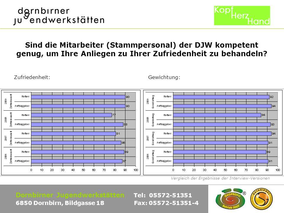 Vergleich der Ergebnisse der Interview-Versionen Dornbirner Jugendwerkstätten Tel: 05572-51351 6850 Dornbirn, Bildgasse 18 Fax: 05572-51351-4 Sind die Mitarbeiter (Stammpersonal) der DJW kompetent genug, um Ihre Anliegen zu Ihrer Zufriedenheit zu behandeln.