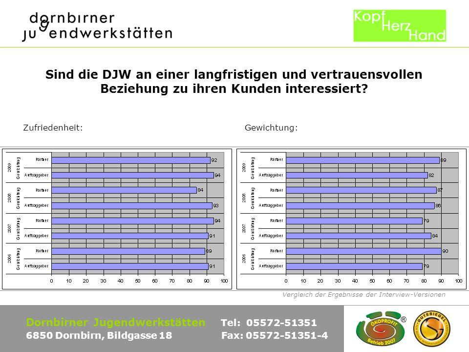 Vergleich der Ergebnisse der Interview-Versionen Dornbirner Jugendwerkstätten Tel: 05572-51351 6850 Dornbirn, Bildgasse 18 Fax: 05572-51351-4 Sind die DJW an einer langfristigen und vertrauensvollen Beziehung zu ihren Kunden interessiert.