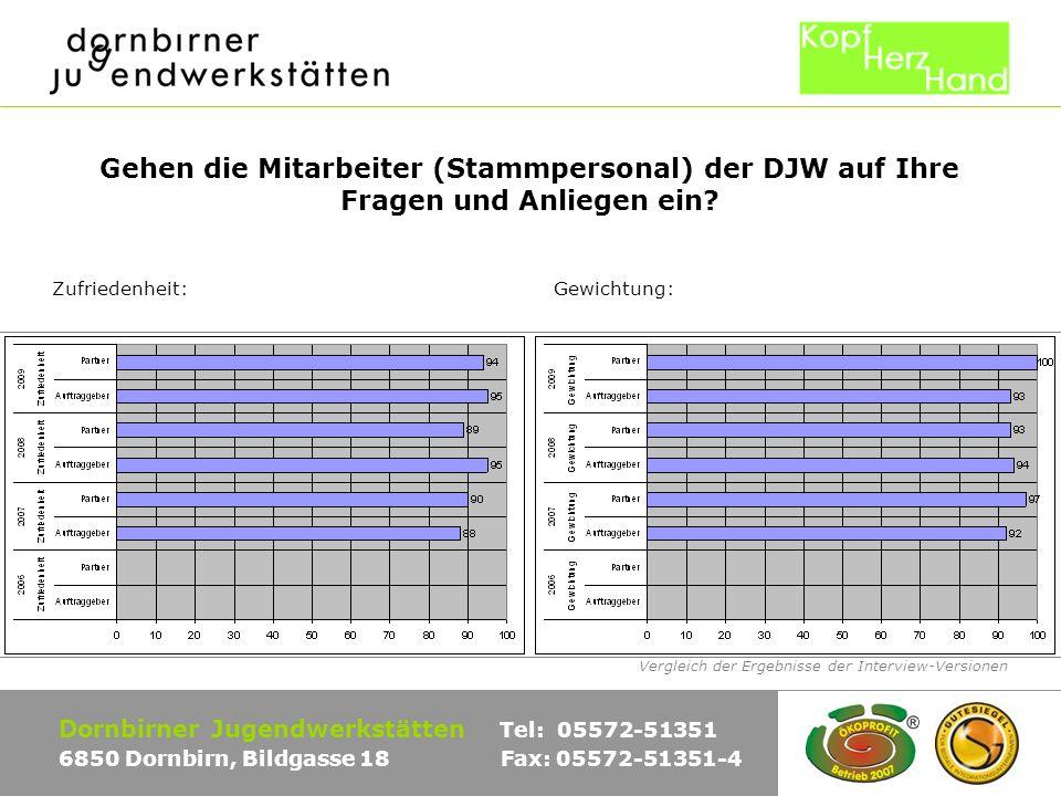 Vergleich der Ergebnisse der Interview-Versionen Dornbirner Jugendwerkstätten Tel: 05572-51351 6850 Dornbirn, Bildgasse 18 Fax: 05572-51351-4 Gehen die Mitarbeiter (Stammpersonal) der DJW auf Ihre Fragen und Anliegen ein.