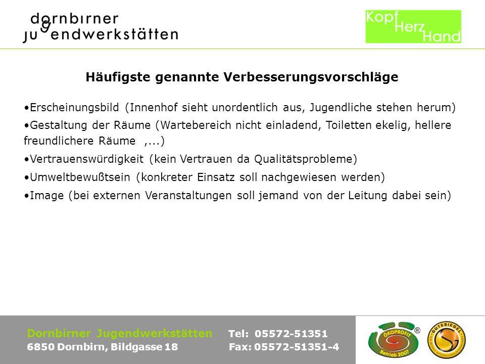 Vergleich der Ergebnisse der Interview-Versionen Dornbirner Jugendwerkstätten Tel: 05572-51351 6850 Dornbirn, Bildgasse 18 Fax: 05572-51351-4 Macht die Unternehmensstruktur einen positiven Eindruck.