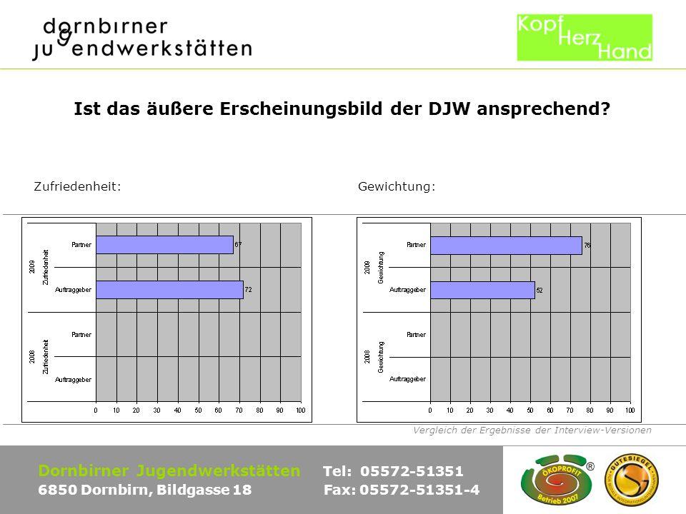 Vergleich der Ergebnisse der Interview-Versionen Dornbirner Jugendwerkstätten Tel: 05572-51351 6850 Dornbirn, Bildgasse 18 Fax: 05572-51351-4 Sind die Mitarbeiter (Jugendliche) der DJW höflich.