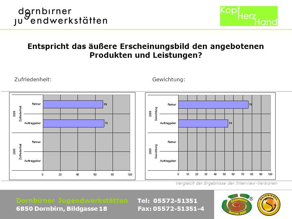Vergleich der Ergebnisse der Interview-Versionen Dornbirner Jugendwerkstätten Tel: 05572-51351 6850 Dornbirn, Bildgasse 18 Fax: 05572-51351-4 Entspricht das äußere Erscheinungsbild den angebotenen Produkten und Leistungen.