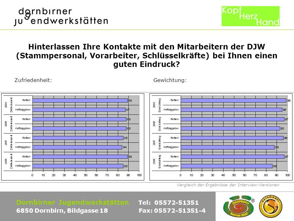 Vergleich der Ergebnisse der Interview-Versionen Dornbirner Jugendwerkstätten Tel: 05572-51351 6850 Dornbirn, Bildgasse 18 Fax: 05572-51351-4 Hinterlassen Ihre Kontakte mit den Mitarbeitern der DJW (Jugendliche) bei Ihnen einen guten Eindruck.