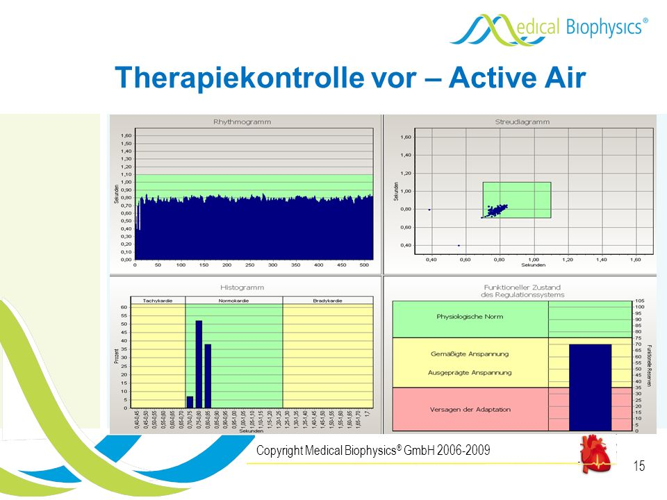 15 Copyright Medical Biophysics ® GmbH 2006-2009 Therapiekontrolle vor – Active Air