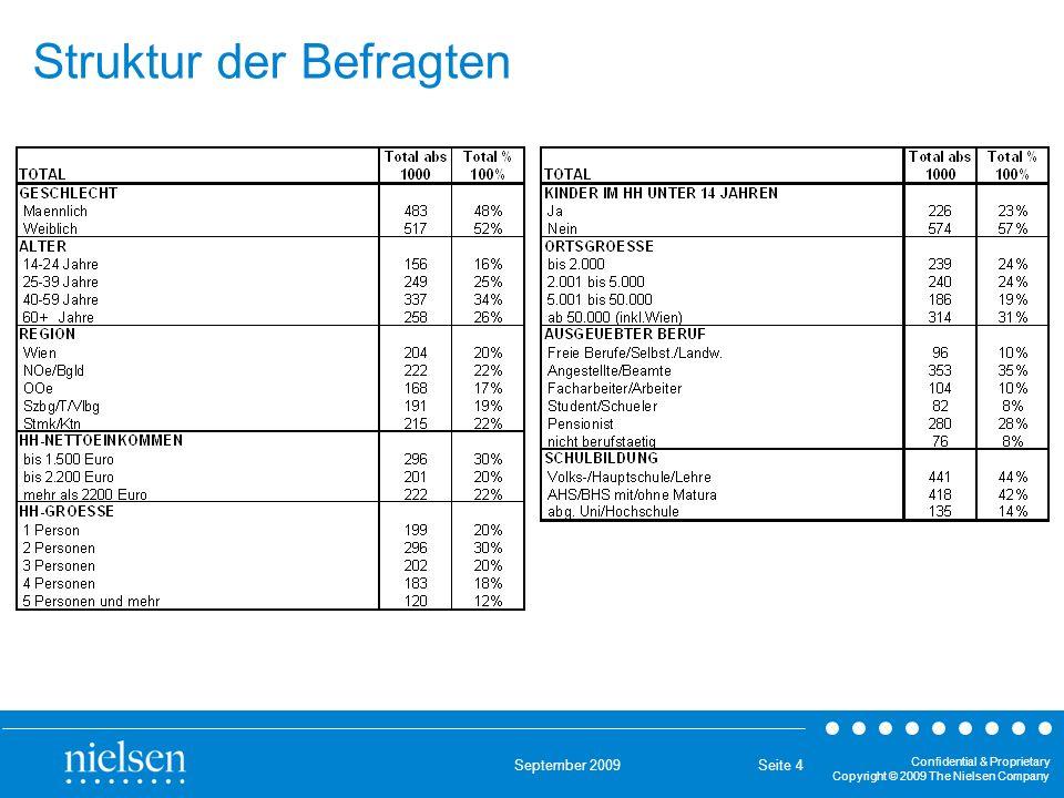 September 2009 Confidential & Proprietary Copyright © 2009 The Nielsen Company Seite 5 Statistische Schwankungsbreiten (Signifikanzniveau 95%)