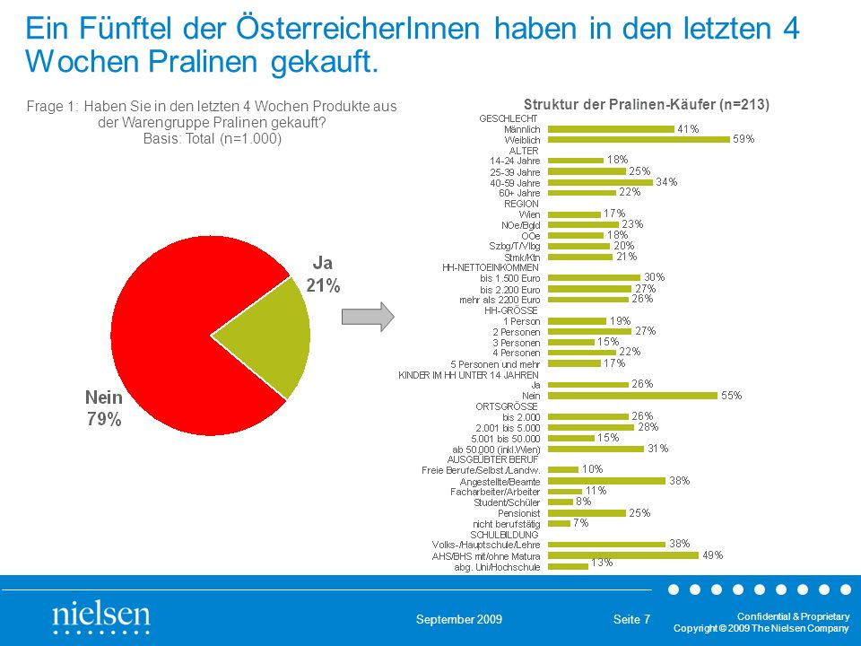 September 2009 Confidential & Proprietary Copyright © 2009 The Nielsen Company Seite 7 Ein Fünftel der ÖsterreicherInnen haben in den letzten 4 Wochen Pralinen gekauft.