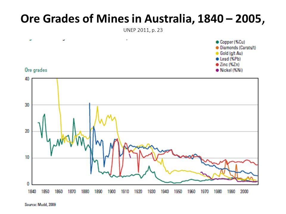 Ore Grades of Mines in Australia, 1840 – 2005, UNEP 2011, p. 23 17