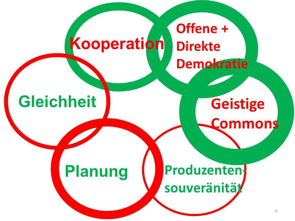 Kooperation Gleichheit Planung Produzenten- souveränität Geistige Commons Offene + Direkte Demokratie 6