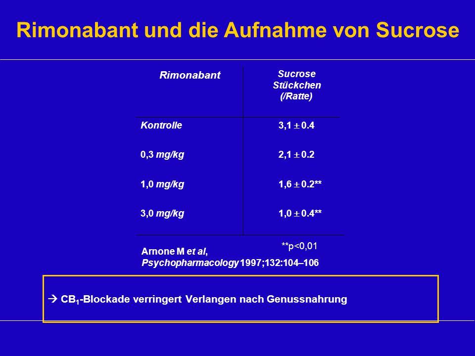 Sucrose Stückchen (/Ratte) 1,0 0.4** 1,6 0.2** 2,1 0.2 3,1 0.4 3,0 mg/kg 1,0 mg/kg 0,3 mg/kg Kontrolle Rimonabant Arnone M et al, Psychopharmacology 1