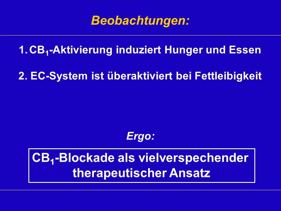 Beobachtungen: 1.CB 1 -Aktivierung induziert Hunger und Essen 2. EC-System ist überaktiviert bei Fettleibigkeit CB 1 -Blockade als vielverspechender t