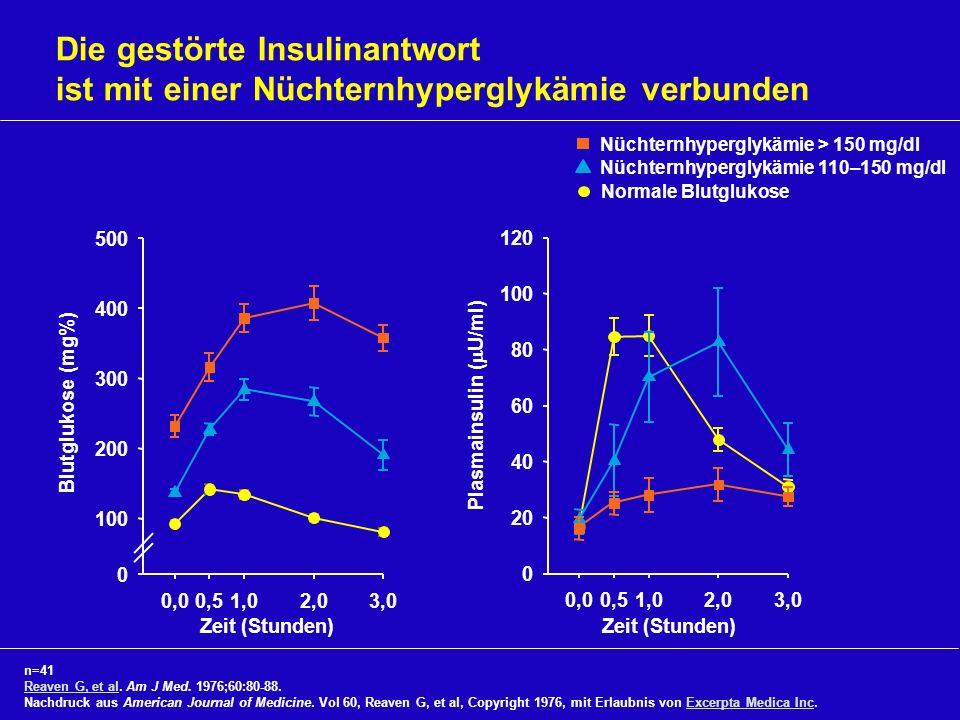 Nüchternhyperglykämie 110–150 mg/dl Die gestörte Insulinantwort ist mit einer Nüchternhyperglykämie verbunden n=41 Reaven G, et alReaven G, et al. Am