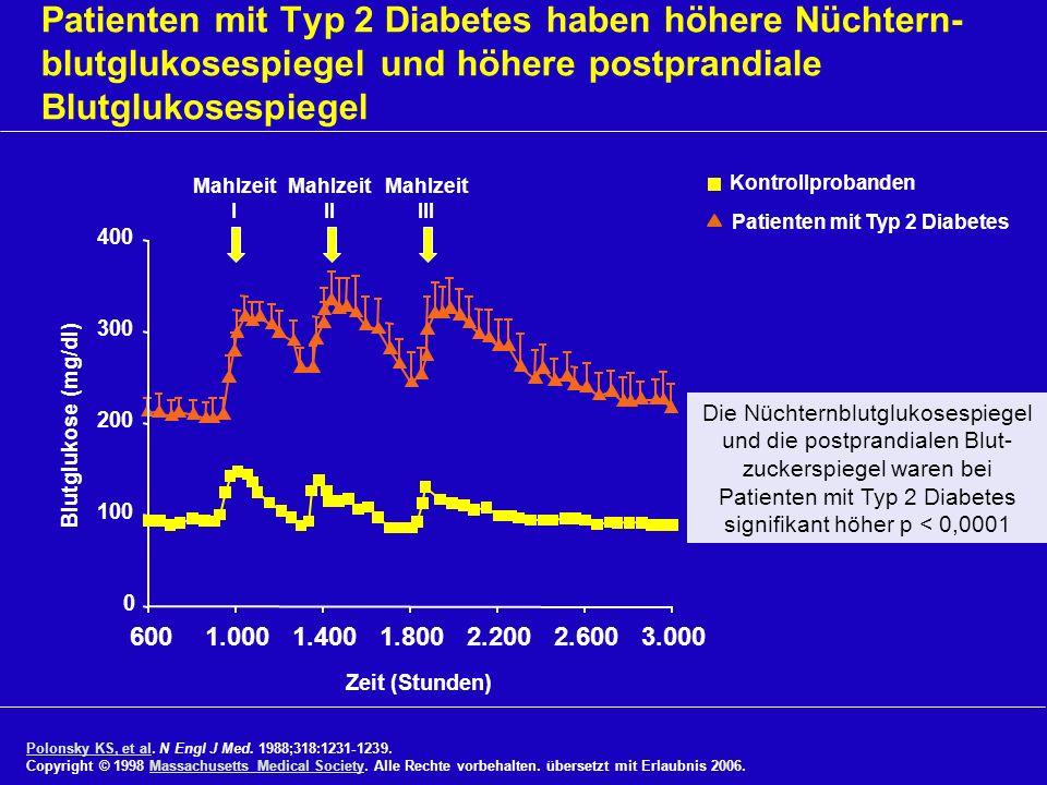Patienten mit Typ 2 Diabetes haben höhere Nüchtern- blutglukosespiegel und höhere postprandiale Blutglukosespiegel Mahlzeit I Die Nüchternblutglukoses