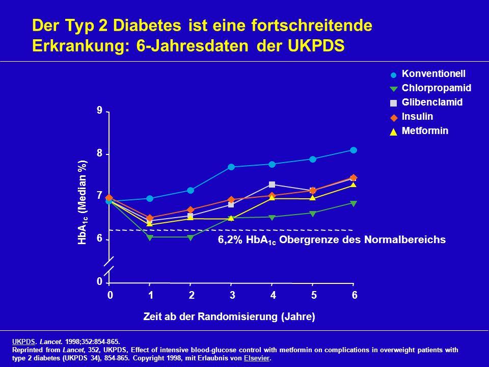 Der Typ 2 Diabetes ist eine fortschreitende Erkrankung: 6-Jahresdaten der UKPDS 6,2% HbA 1c Obergrenze des Normalbereichs Konventionell Chlorpropamid
