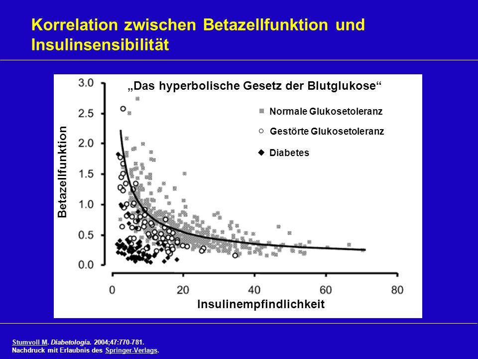 Korrelation zwischen Betazellfunktion und Insulinsensibilität Normale Glukosetoleranz Diabetes Gestörte Glukosetoleranz Das hyperbolische Gesetz der B