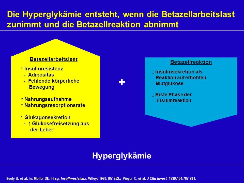 Die Hyperglykämie entsteht, wenn die Betazellarbeitslast zunimmt und die Betazellreaktion abnimmt Seely B, et alSeely B, et al. In: Moller DE, Hrsg. I