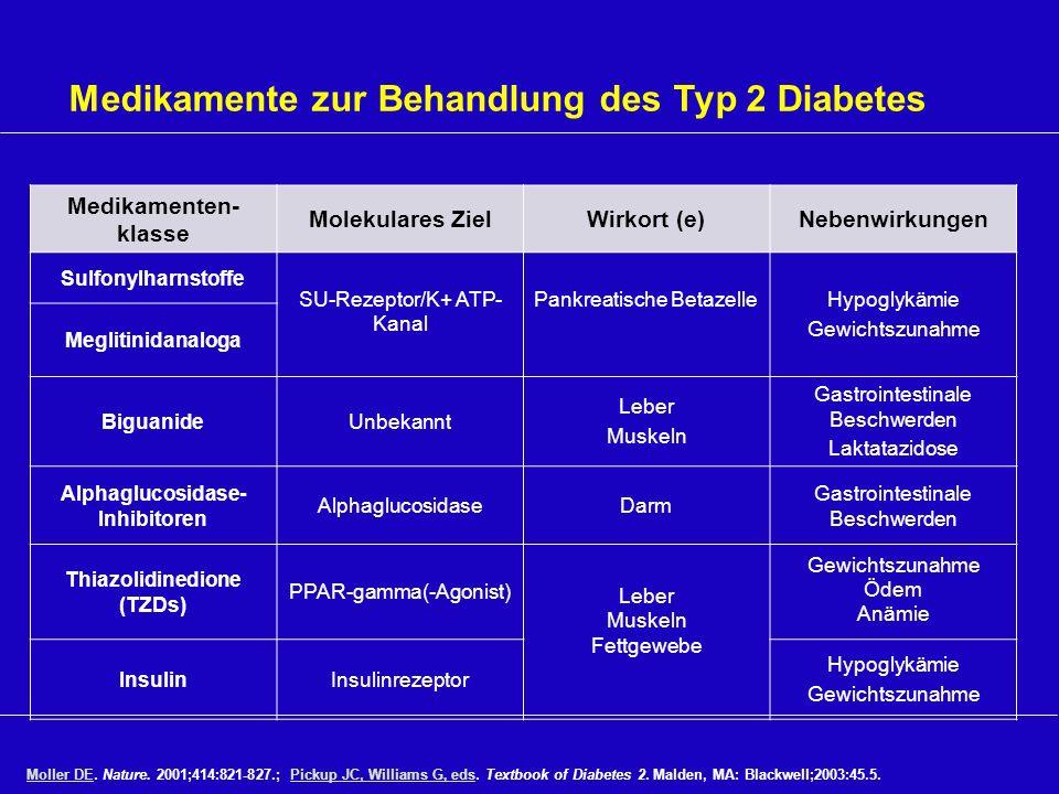Medikamente zur Behandlung des Typ 2 Diabetes Moller DEMoller DE. Nature. 2001;414:821-827.; Pickup JC, Williams G, eds. Textbook of Diabetes 2. Malde