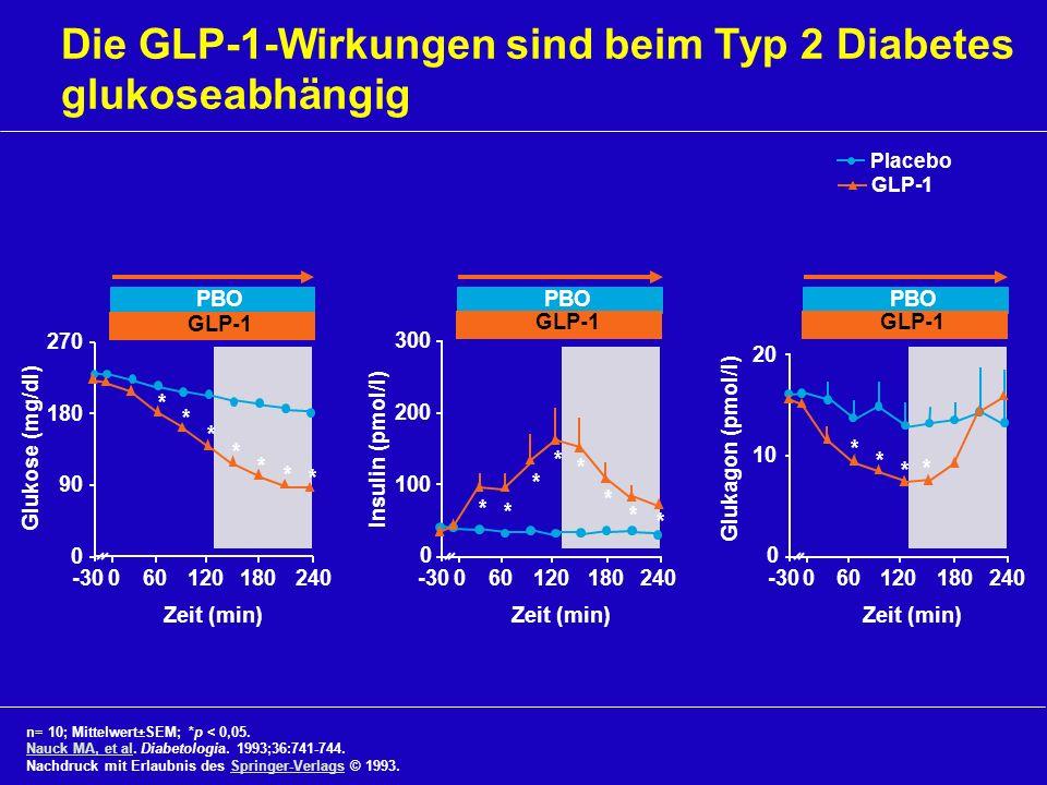 Die GLP-1-Wirkungen sind beim Typ 2 Diabetes glukoseabhängig n= 10; Mittelwert±SEM; *p < 0,05. Nauck MA, et al. Diabetologia. 1993;36:741-744. Nauck M