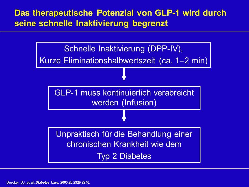 Das therapeutische Potenzial von GLP-1 wird durch seine schnelle Inaktivierung begrenzt Schnelle Inaktivierung (DPP-IV), Kurze Eliminationshalbwertsze