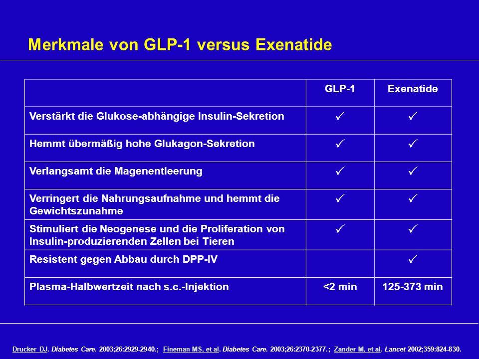 Merkmale von GLP-1 versus Exenatide Drucker DJDrucker DJ. Diabetes Care. 2003;26:2929-2940.; Fineman MS, et al. Diabetes Care. 2003;26:2370-2377.; Zan