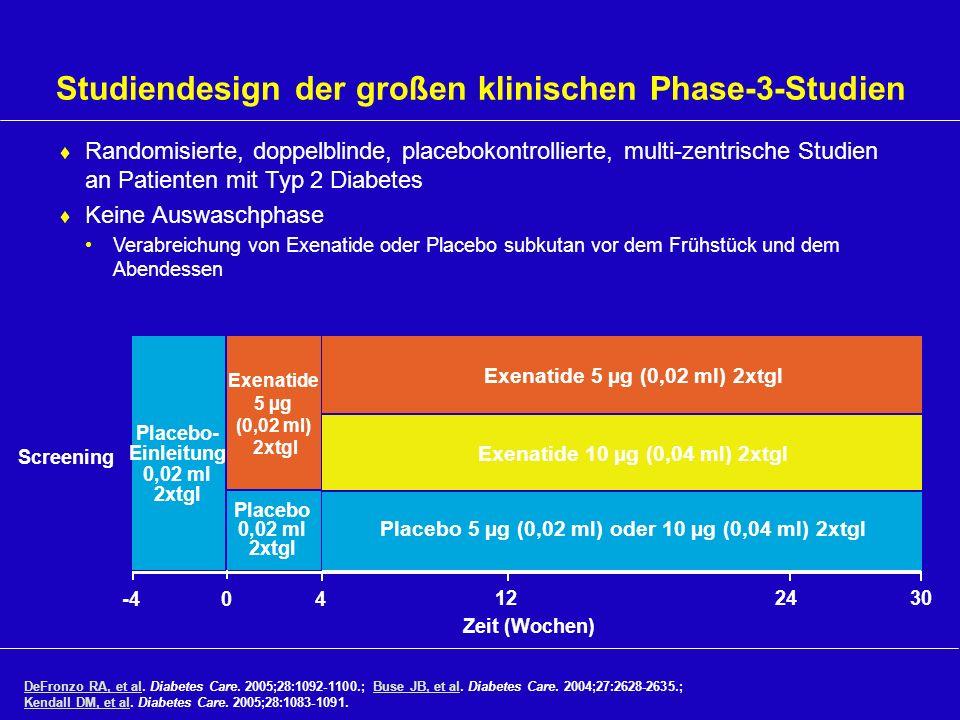 Exenatide 5 µg (0,02 ml) 2xtgl Exenatide 10 µg (0,04 ml) 2xtgl Zeit (Wochen) 302412 0-44 Screening Exenatide 5 µg (0,02 ml) 2xtgl Placebo 0,02 ml 2xtg