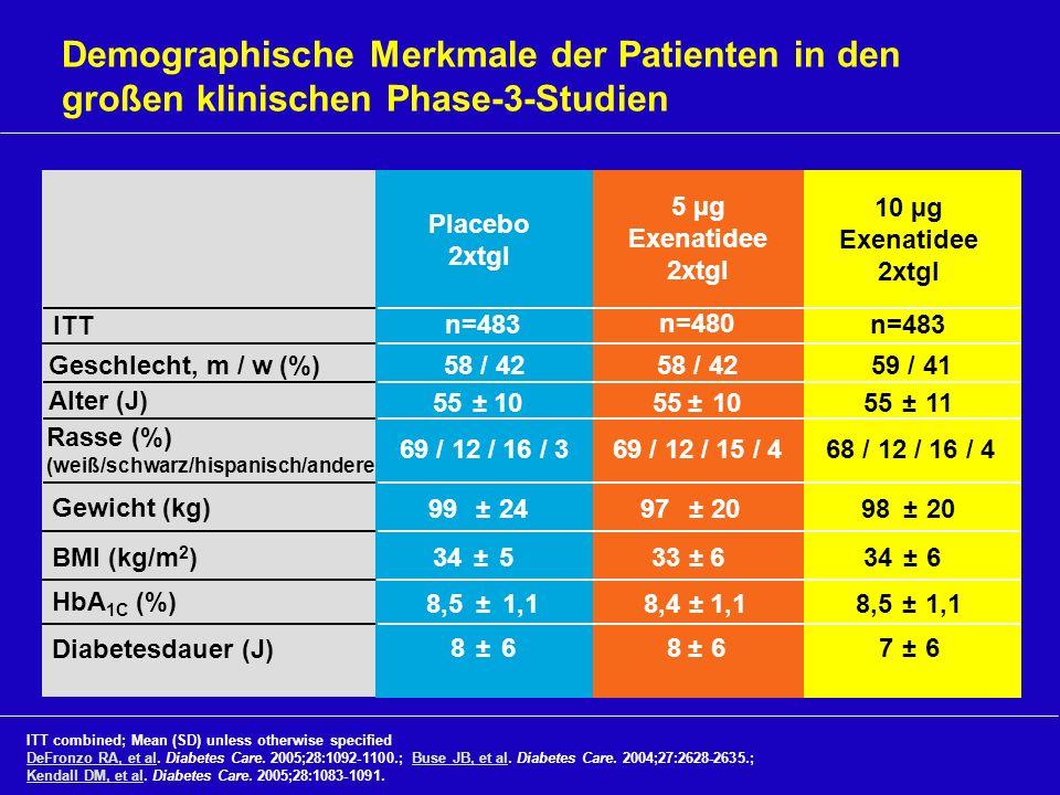 Demographische Merkmale der Patienten in den großen klinischen Phase-3-Studien ITT combined; Mean (SD) unless otherwise specified DeFronzo RA, et al.