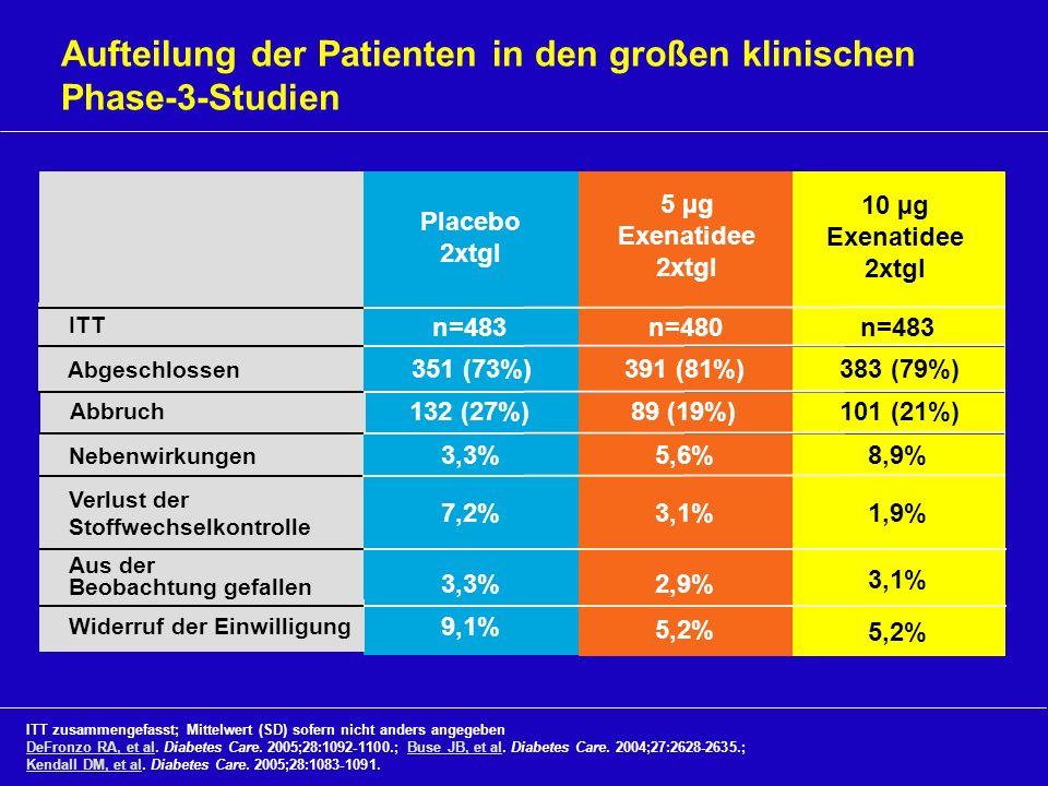 ITT 5 µg Exenatidee 2xtgl 89 (19%) 391 (81%) 10 µg Exenatidee 2xtgl 101 (21%) 383 (79%) Aufteilung der Patienten in den großen klinischen Phase-3-Stud