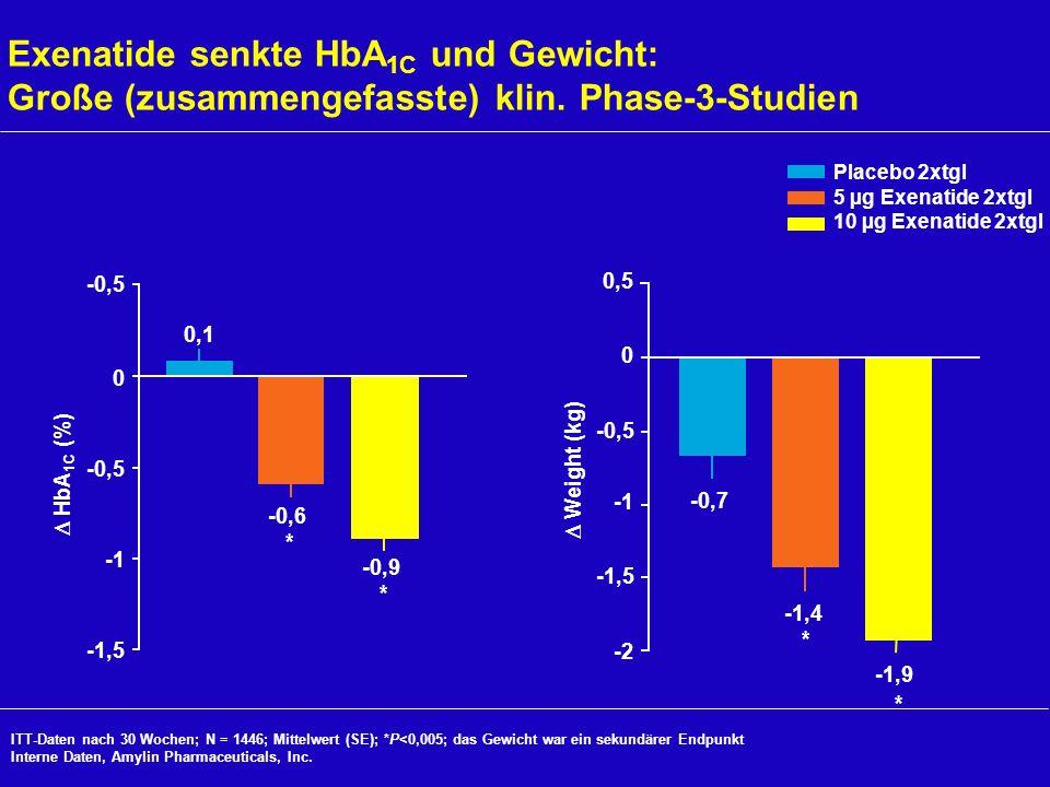 Exenatide senkte HbA 1C und Gewicht: Große (zusammengefasste) klin. Phase-3-Studien ITT-Daten nach 30 Wochen; N = 1446; Mittelwert (SE); *P<0,005; das