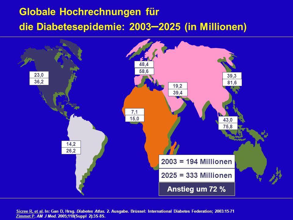 Globale Hochrechnungen für die Diabetesepidemie: 2003 – 2025 (in Millionen) Sicree R, et alSicree R, et al. In: Gan D, Hrsg. Diabetes Atlas. 2. Ausgab